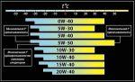 Что значит на масле 5w40 – 10W-40, 5W-30, 5W-40 и пр. Как это расшифровывается?